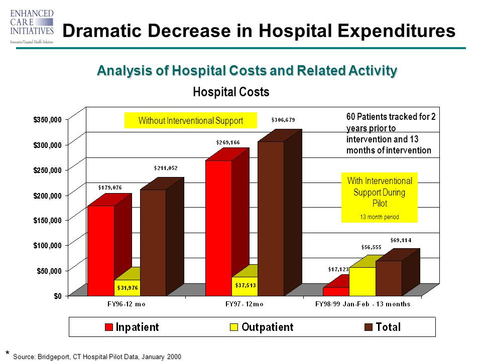 Dramatic Decrease in Hospital Expenditures Analysis of Hospital Costs and Related Activity Without Interventional Support With Interventional Support During Pilot 13 month period * Source: Bridgeport, CT Hospital Pilot Data, January 2000 60 Patients tracked for 2 years prior to intervention and 13 months of intervention Hospital Costs