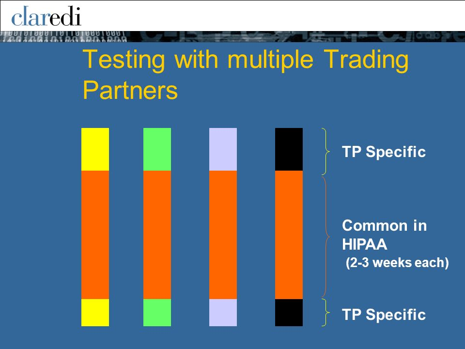 Testing with multiple Trading Partners TP Specific Common in HIPAA (2-3 weeks each)