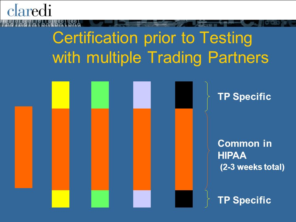 Certification prior to Testing with multiple Trading Partners TP Specific Common in HIPAA (2-3 weeks total)