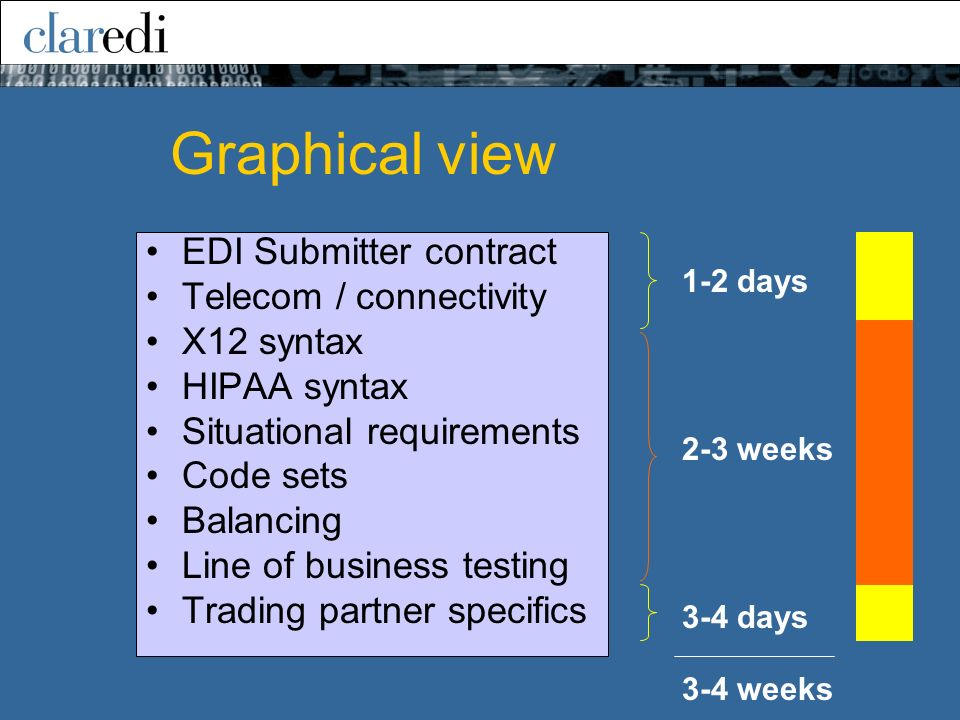 Graphical view EDI Submitter contract Telecom / connectivity X12 syntax HIPAA syntax Situational requirements Code sets Balancing Line of business testing Trading partner specifics 1-2 days 3-4 days 2-3 weeks 3-4 weeks