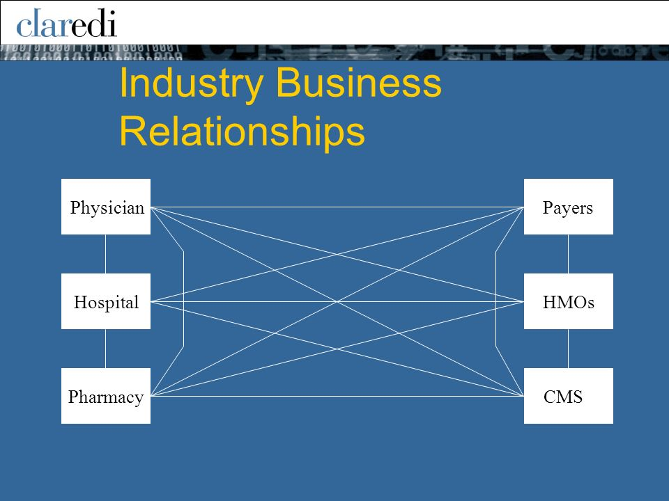 Industry Business Relationships PayersHMOsCMSPhysicianHospitalPharmacy