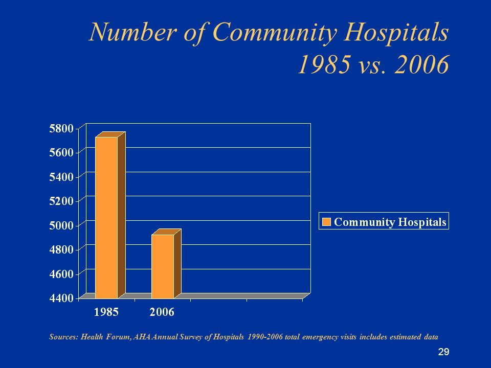 29 Number of Community Hospitals 1985 vs.