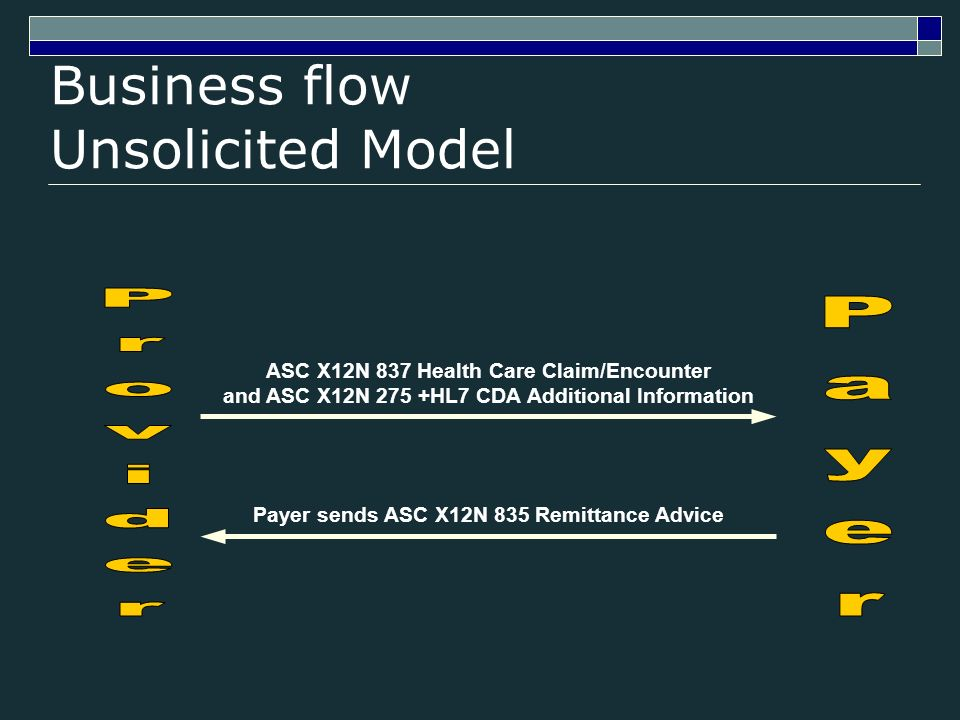 Business flow Unsolicited Model ASC X12N 837 Health Care Claim/Encounter and ASC X12N 275 +HL7 CDA Additional Information Payer sends ASC X12N 835 Remittance Advice