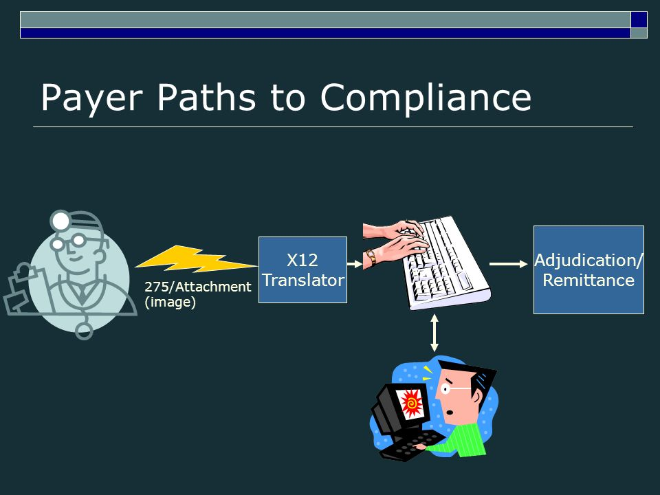 Payer Paths to Compliance 275/Attachment (image) X12 Translator Adjudication/ Remittance