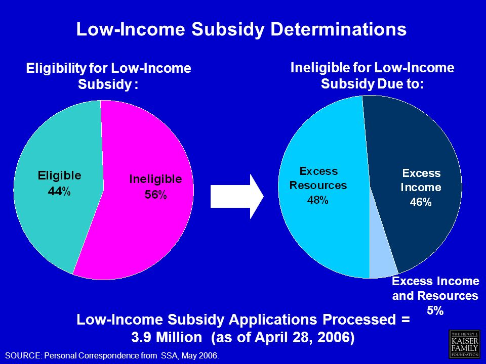 Low-Income Subsidy Determinations SOURCE: Personal Correspondence from SSA, May 2006.