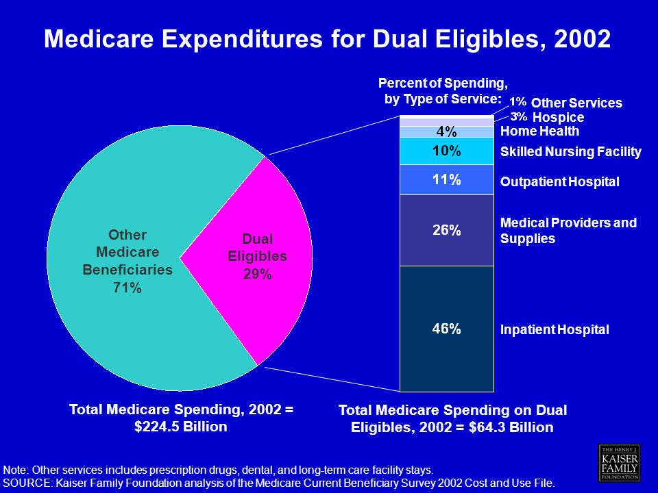 Medicare Expenditures for Dual Eligibles, 2002 Inpatient Hospital Total Medicare Spending on Dual Eligibles, 2002 = $64.3 Billion Total Medicare Spending, 2002 = $224.5 Billion Dual Eligibles 29% Other Medicare Beneficiaries 71% Note: Other services includes prescription drugs, dental, and long-term care facility stays.