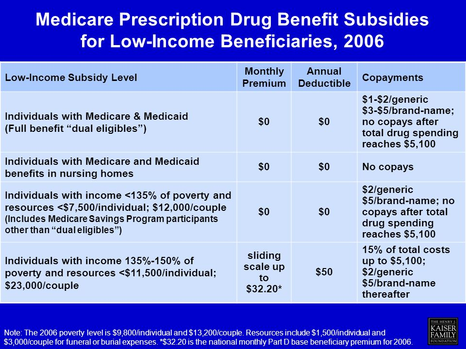 Low-Income Subsidy Level Monthly Premium Annual Deductible Copayments Individuals with Medicare & Medicaid (Full benefit dual eligibles) $0 $1-$2/generic $3-$5/brand-name; no copays after total drug spending reaches $5,100 Individuals with Medicare and Medicaid benefits in nursing homes $0 No copays Individuals with income <135% of poverty and resources <$7,500/individual; $12,000/couple (Includes Medicare Savings Program participants other than dual eligibles) $0 $2/generic $5/brand-name; no copays after total drug spending reaches $5,100 Individuals with income 135%-150% of poverty and resources <$11,500/individual; $23,000/couple sliding scale up to $32.20* $50 15% of total costs up to $5,100; $2/generic $5/brand-name thereafter Medicare Prescription Drug Benefit Subsidies for Low-Income Beneficiaries, 2006 Note: The 2006 poverty level is $9,800/individual and $13,200/couple.