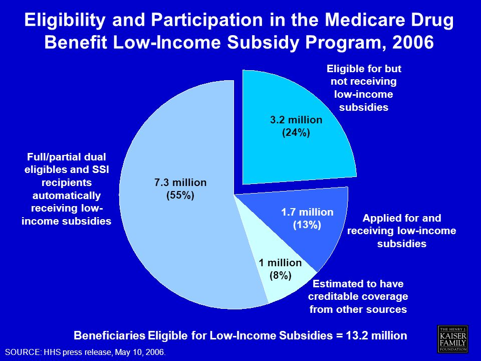 Beneficiaries Eligible for Low-Income Subsidies = 13.2 million Applied for and receiving low-income subsidies Eligibility and Participation in the Medicare Drug Benefit Low-Income Subsidy Program, million (8%) Estimated to have creditable coverage from other sources 1.7 million (13%) SOURCE: HHS press release, May 10, 2006.
