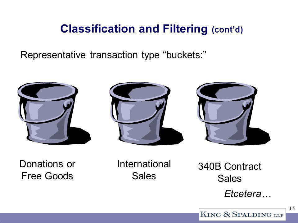 15 Classification and Filtering (contd) Donations or Free Goods International Sales 340B Contract Sales Etcetera… Representative transaction type buckets: