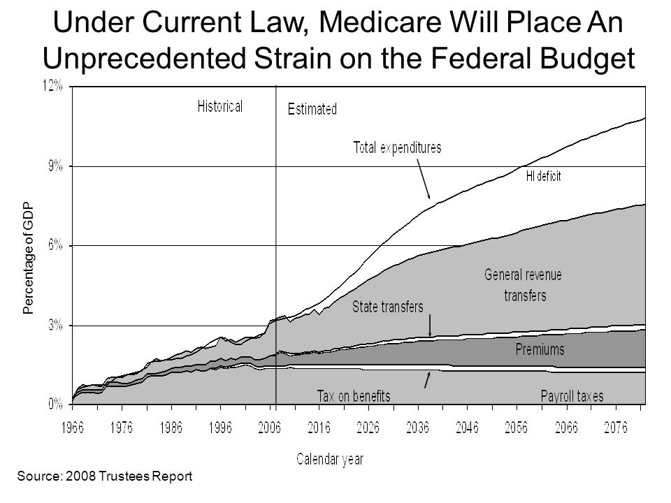 Under Current Law, Medicare Will Place An Unprecedented Strain on the Federal Budget Source: 2008 Trustees Report Percentage of GDP
