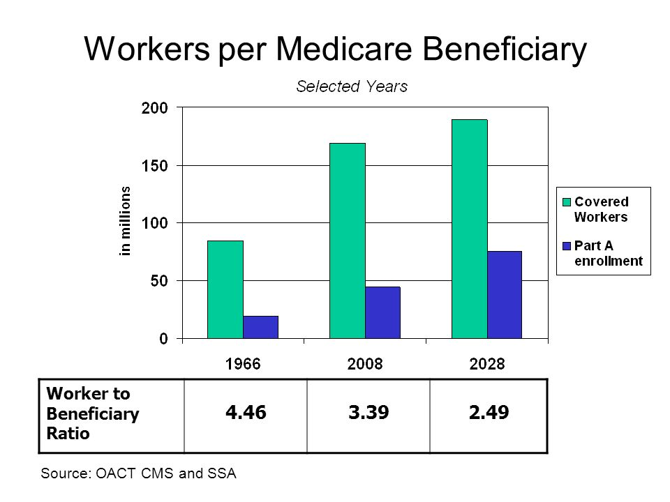 Workers per Medicare Beneficiary Source: OACT CMS and SSA Worker to Beneficiary Ratio 4.463.392.49