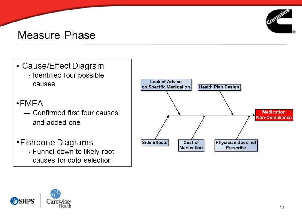 13 Measure Phase Cause/Effect Diagram Identified four possible causes FMEA Confirmed first four causes and added one Fishbone Diagrams Funnel down to likely root causes for data selection