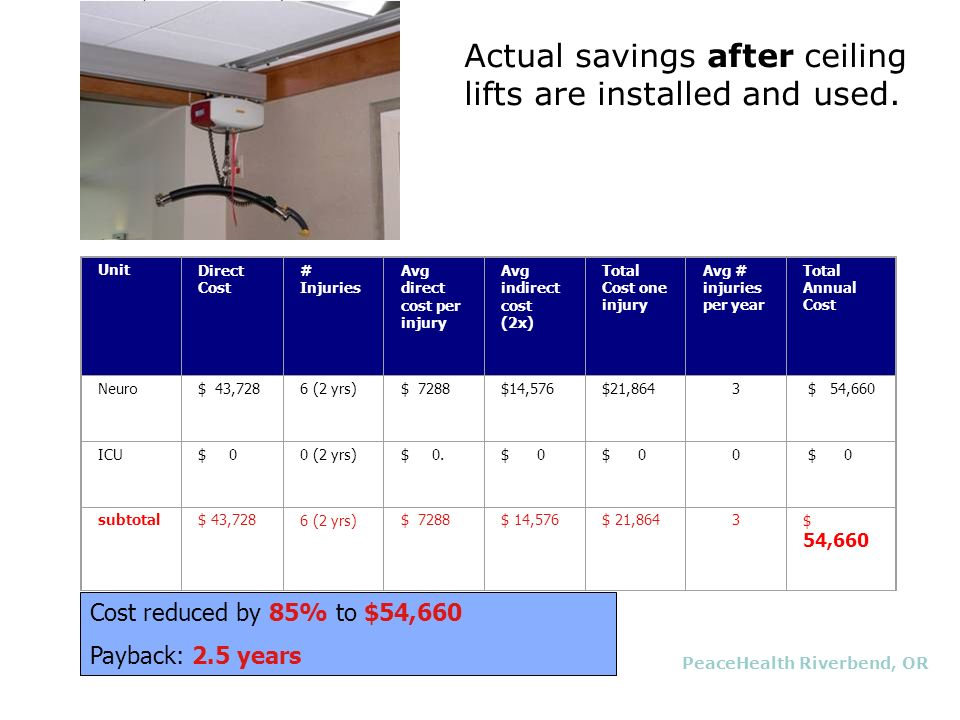 Actual savings after ceiling lifts are installed and used.