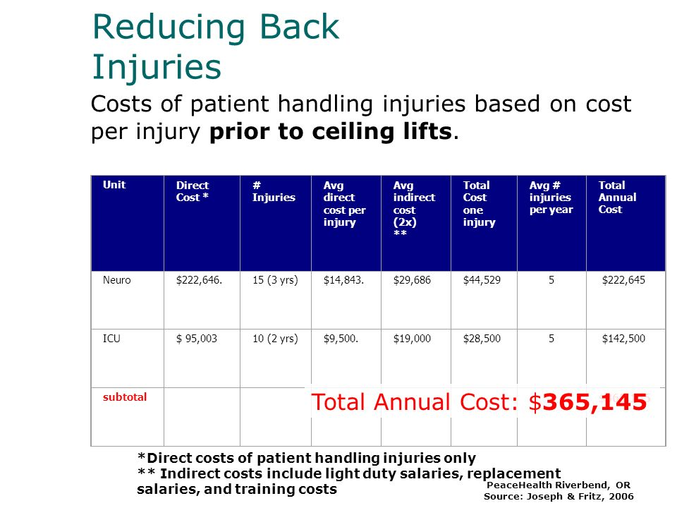 Reducing Back Injuries Costs of patient handling injuries based on cost per injury prior to ceiling lifts.