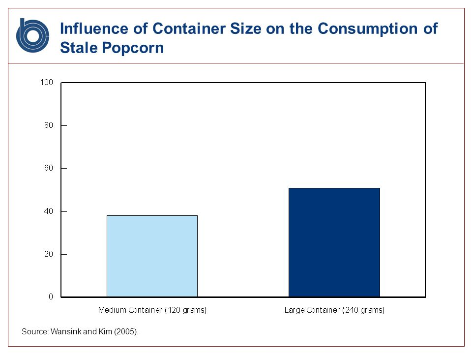 Influence of Container Size on the Consumption of Stale Popcorn Source: Wansink and Kim (2005).