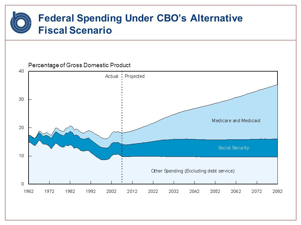 Federal Spending Under CBOs Alternative Fiscal Scenario Percentage of Gross Domestic Product