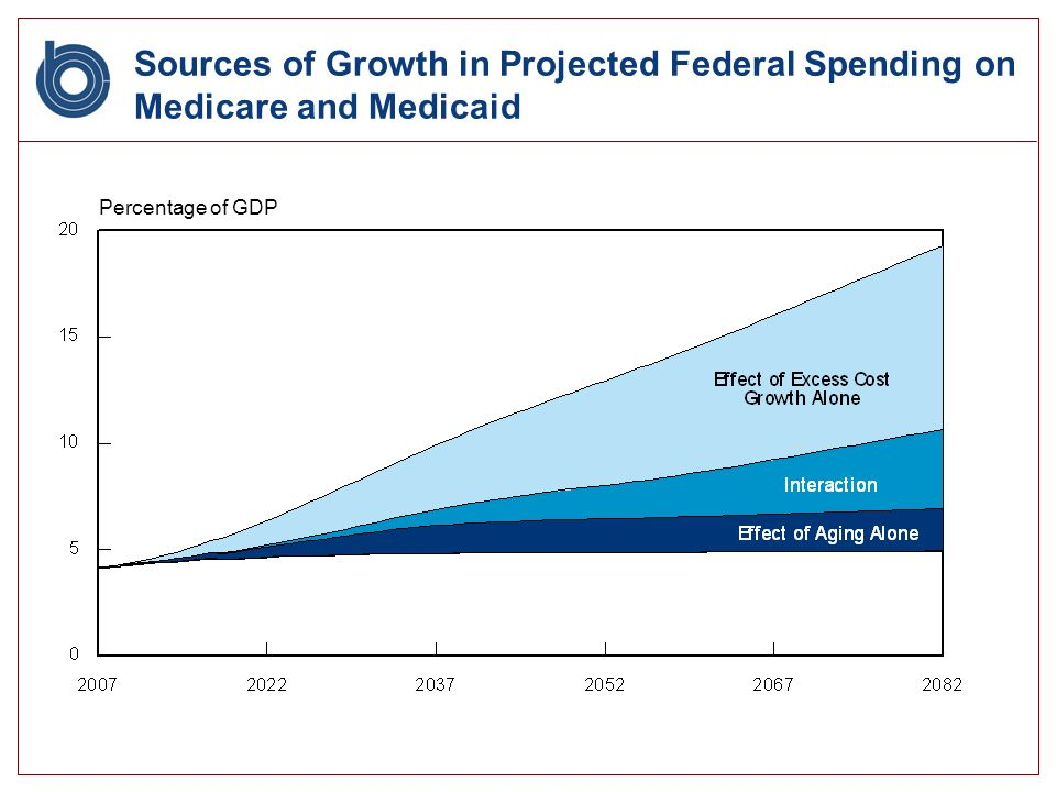 Sources of Growth in Projected Federal Spending on Medicare and Medicaid Percentage of GDP
