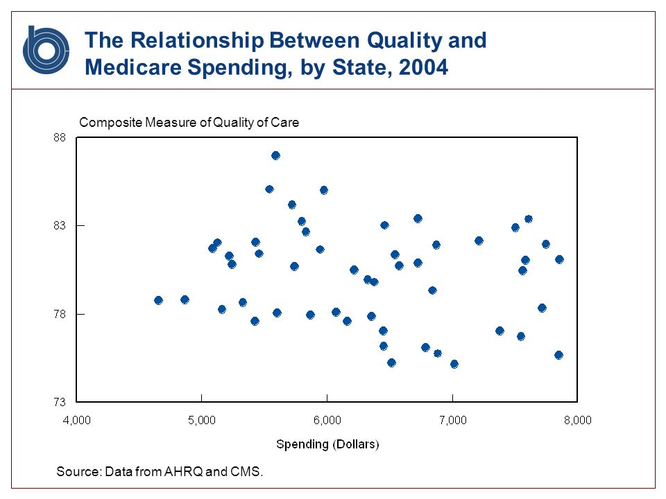 The Relationship Between Quality and Medicare Spending, by State, 2004 Composite Measure of Quality of Care Source: Data from AHRQ and CMS.
