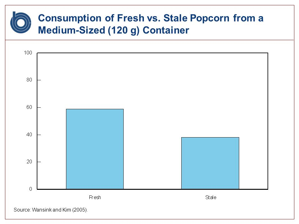 Consumption of Fresh vs.