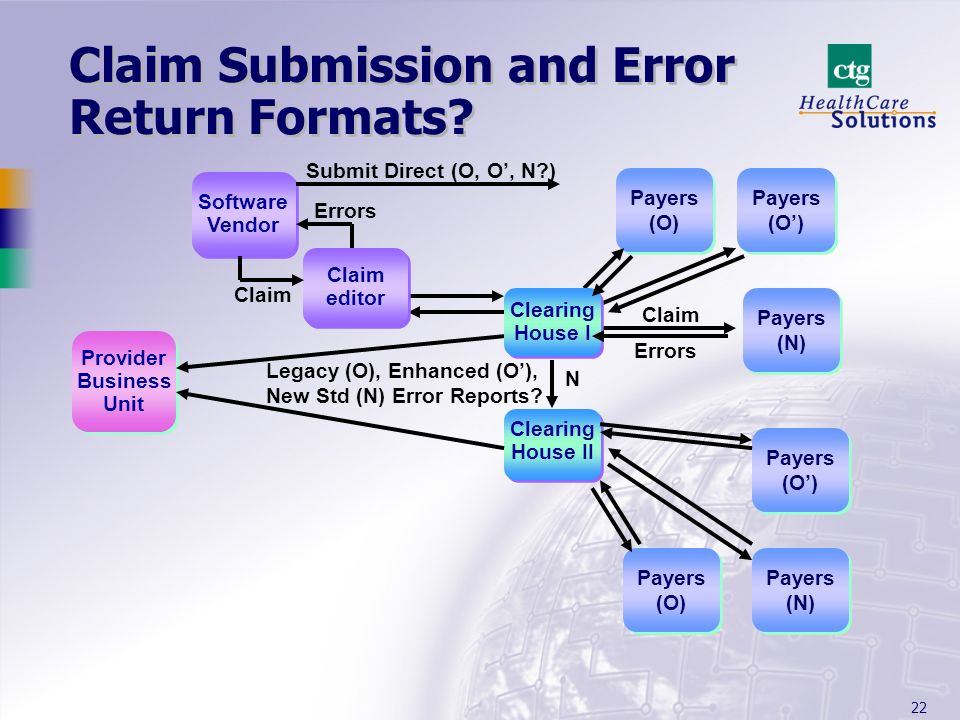 22 Claim Submission and Error Return Formats.