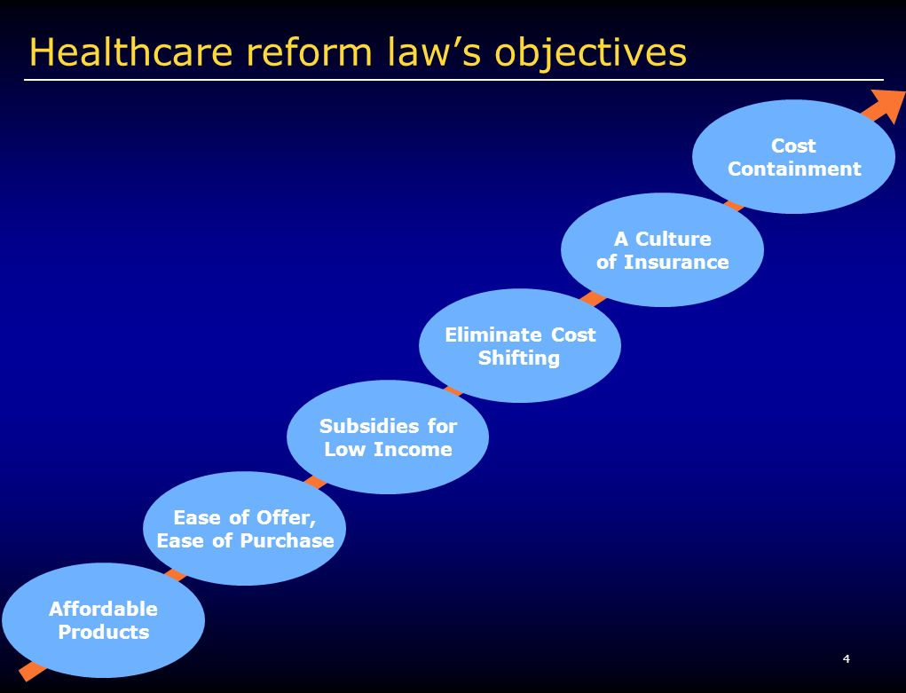 4 Healthcare reform laws objectives Affordable Products Ease of Offer, Ease of Purchase Cost Containment A Culture of Insurance Eliminate Cost Shifting Subsidies for Low Income