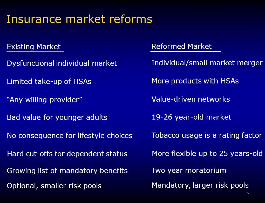 5 Insurance market reforms Existing Market Reformed Market Dysfunctional individual market Individual/small market merger Limited take-up of HSAs More products with HSAs Bad value for younger adults 19-26 year-old market Any willing provider Value-driven networks No consequence for lifestyle choices Tobacco usage is a rating factor Hard cut-offs for dependent status More flexible up to 25 years-old Optional, smaller risk pools Mandatory, larger risk pools Growing list of mandatory benefits Two year moratorium