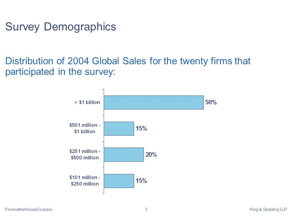 PricewatherhouseCoopersKing & Spalding LLP3 Survey Demographics Distribution of 2004 Global Sales for the twenty firms that participated in the survey: