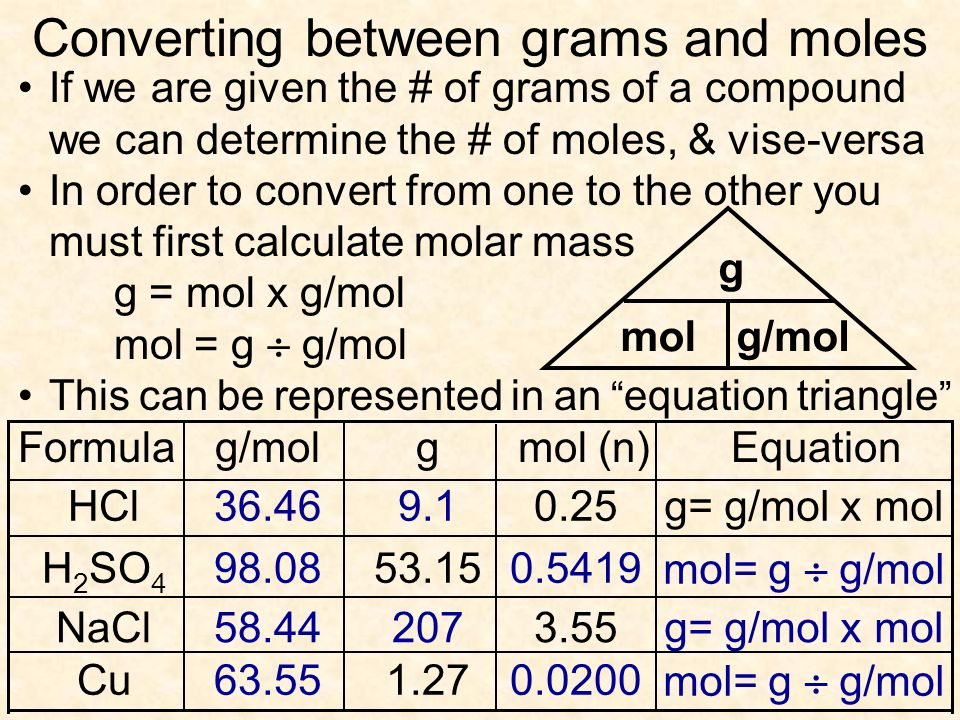 Converting between grams and moles If we are given the # of grams of a compound we can determine the # of moles, & vise-versa In order to convert from one to the other you must first calculate molar mass g = mol x g/mol mol = g g/mol This can be represented in an equation triangle g molg/mol g= g/mol x mol0.25HCl 53.15H 2 SO 4 3.55NaCl 1.27Cu Equationmol (n)gg/molFormula 9.136.46 mol= g g/mol 0.541998.08 g= g/mol x mol20758.44 mol= g g/mol 0.020063.55