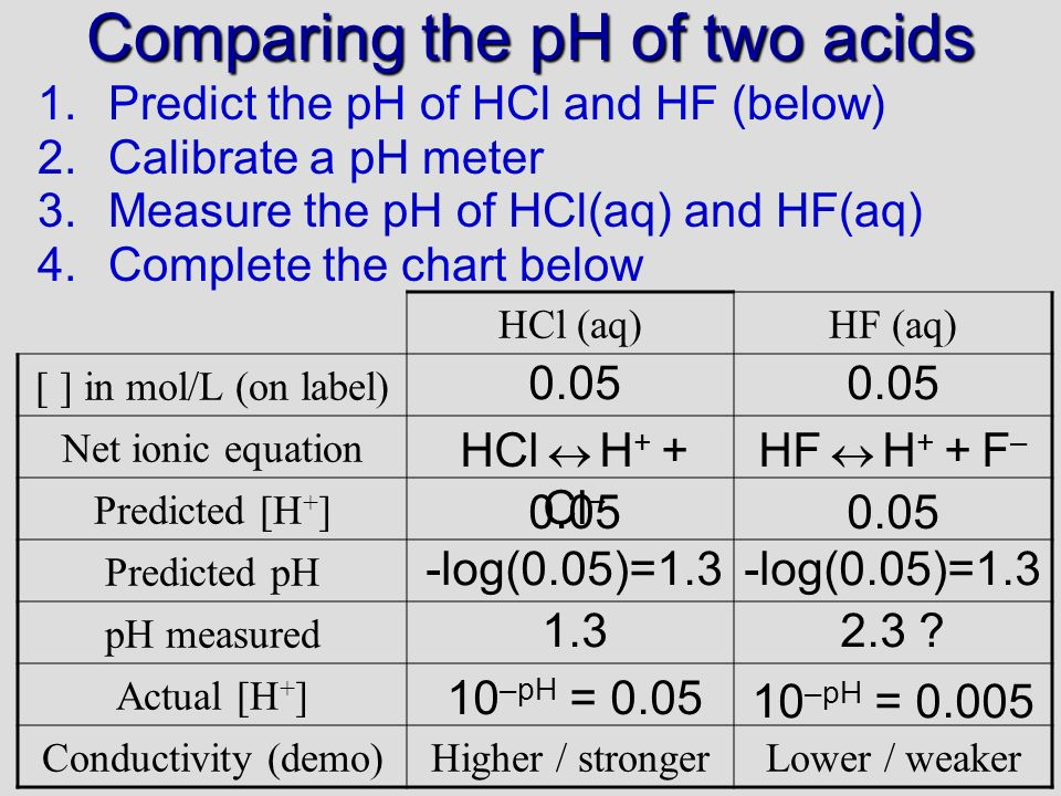 Comparing the pH of two acids 1.Predict the pH of HCl and HF (below) 2.Calibrate a pH meter 3.Measure the pH of HCl(aq) and HF(aq) 4.Complete the chart below HCl (aq)HF (aq) [ ] in mol/L (on label) Net ionic equation Predicted [H + ] Predicted pH pH measured Actual [H + ] Conductivity (demo)Higher / strongerLower / weaker 0.05 HCl H + + Cl – HF H + + F – 0.05 -log(0.05)=1.3 1.32.3 .
