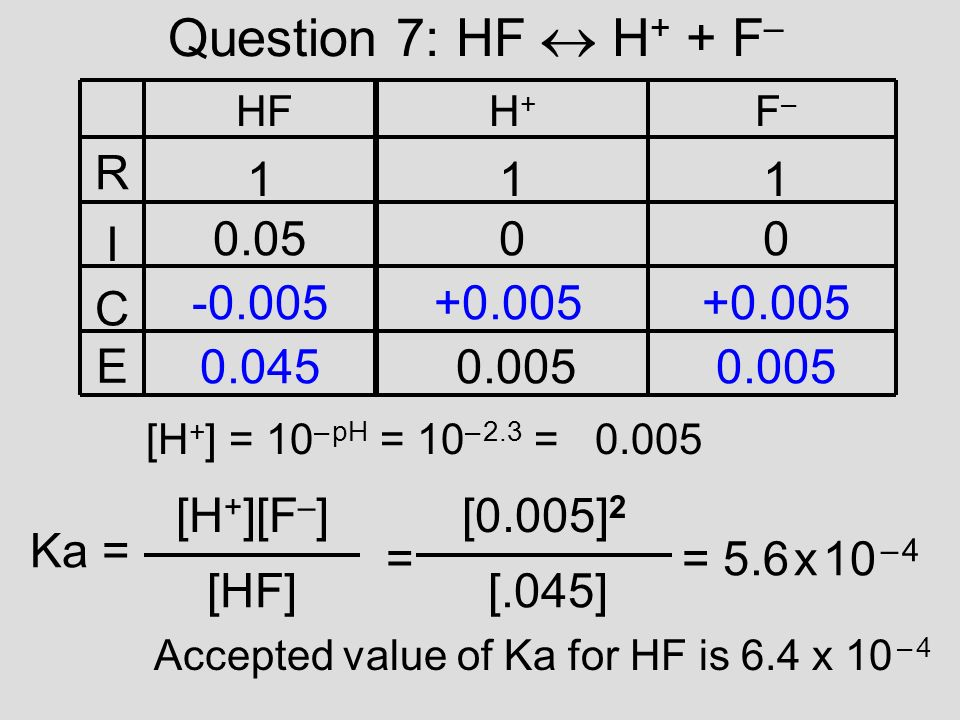 Question 7: HF H + + F – R I C E HFH+H+ F–F– 111 0.0500 -0.005+0.005 0.0450.005 [HF] Ka = [H + ][F – ] = [.045] [0.005] 2 = 5.6 x 10 – 4 [H + ] = 10 – pH = 10 – 2.3 = 0.005 Accepted value of Ka for HF is 6.4 x 10 – 4