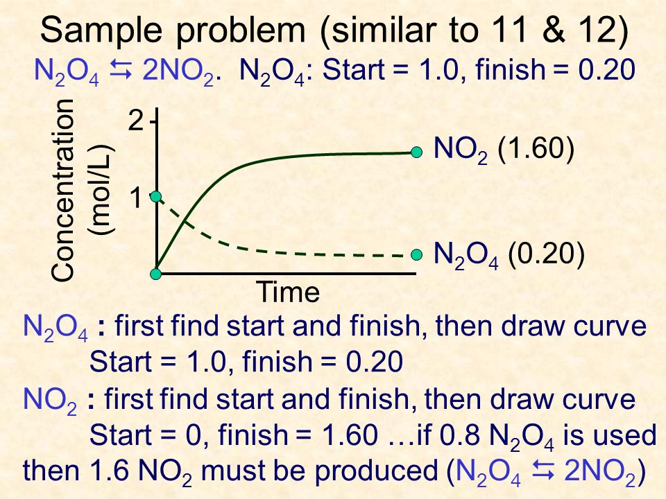 Sample problem (similar to 11 & 12) 2 1 N 2 O 4 (0.20) NO 2 (1.60) N 2 O 4 : first find start and finish, then draw curve Start = 1.0, finish = 0.20 Concentration (mol/L) Time NO 2 : first find start and finish, then draw curve Start = 0, finish = 1.60 …if 0.8 N 2 O 4 is used then 1.6 NO 2 must be produced (N 2 O 4 2NO 2 ) N 2 O 4 2NO 2.