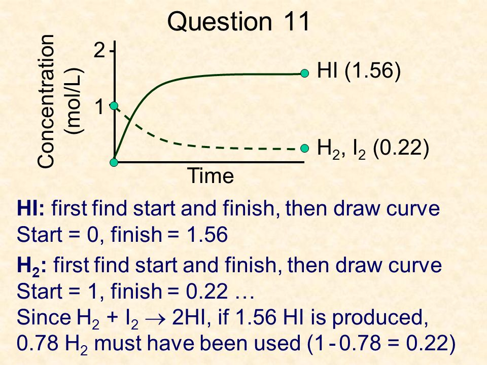 Question 11 2 1 H 2, I 2 (0.22) HI (1.56) HI: first find start and finish, then draw curve Start = 0, finish = 1.56 Concentration (mol/L) Time H 2 : first find start and finish, then draw curve Start = 1, finish = 0.22 … Since H 2 + I 2 2HI, if 1.56 HI is produced, 0.78 H 2 must have been used (1 - 0.78 = 0.22)