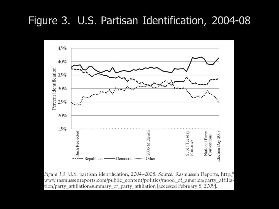 Figure 3. U.S. Partisan Identification, 2004-08