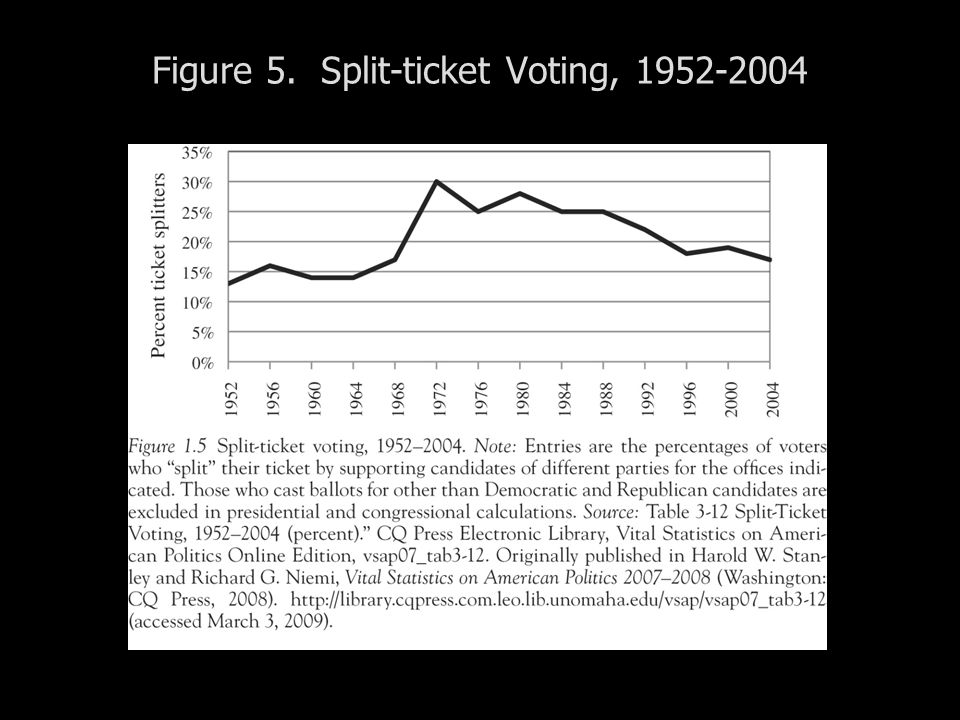 Figure 5. Split-ticket Voting, 1952-2004