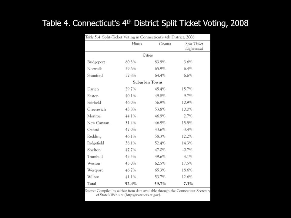 Table 4. Connecticuts 4 th District Split Ticket Voting, 2008