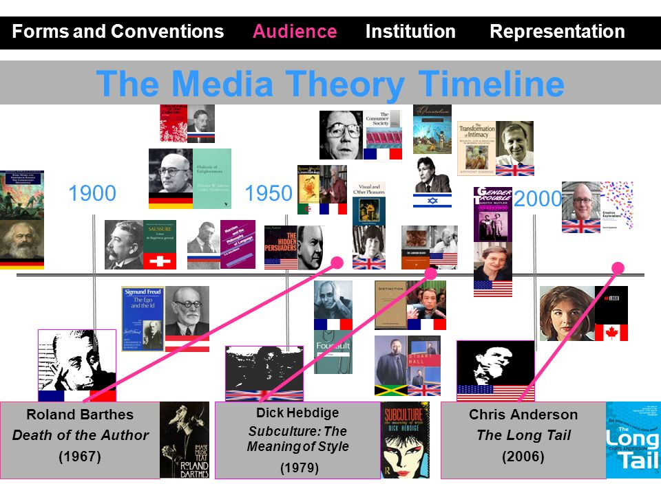 The Media Theory Timeline Forms and Conventions Audience Institution Representation 1900 1950 2000 Roland Barthes Death of the Author (1967) Dick Hebdige Subculture: The Meaning of Style (1979) Chris Anderson The Long Tail (2006)...