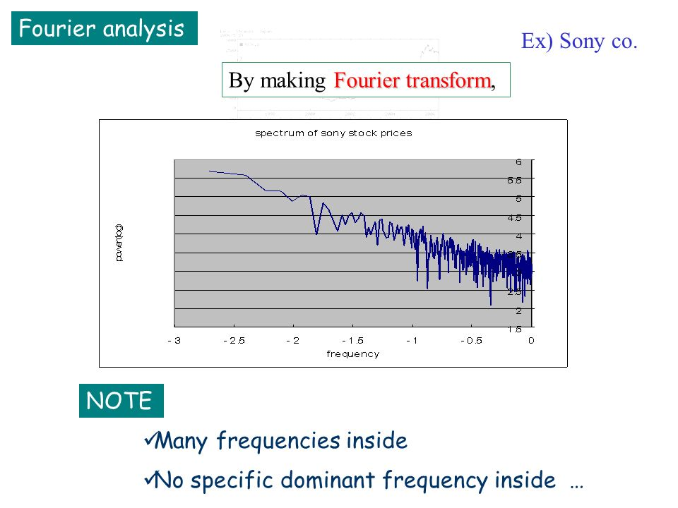 Fourier transform By making Fourier transform, Ex) Sony co.