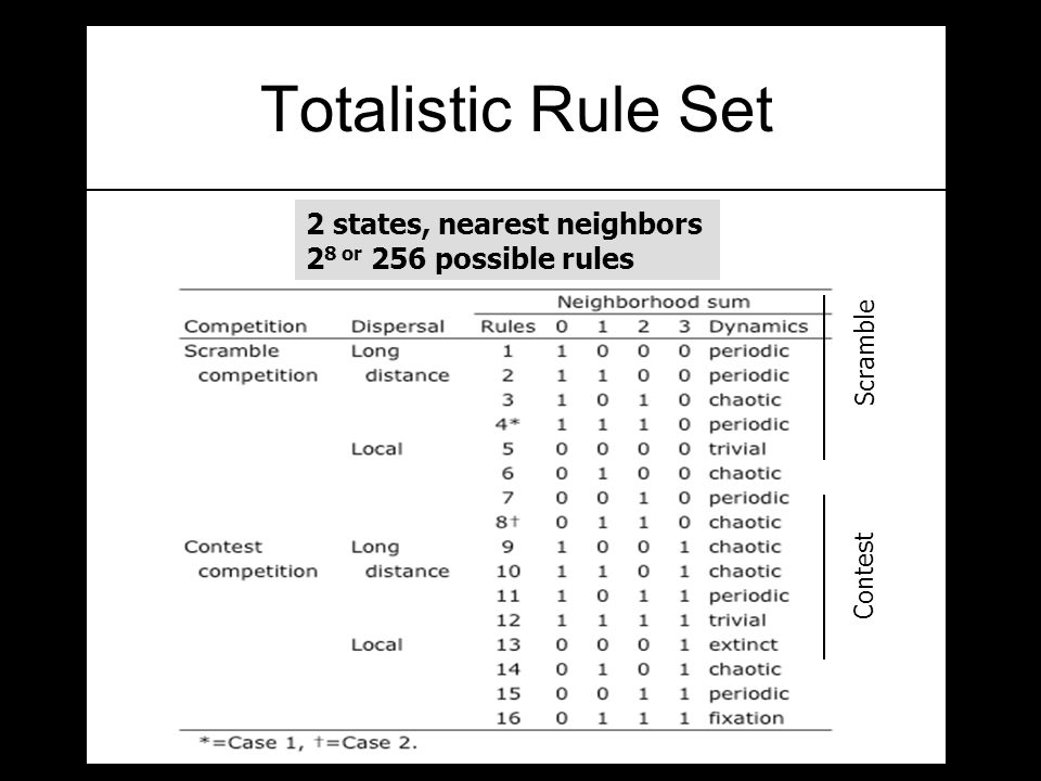Totalistic Rule Set 2 states, nearest neighbors 2 8 or 256 possible rules Scramble Contest