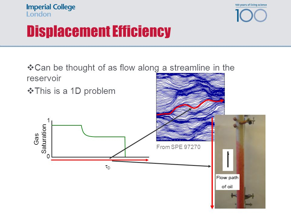 Displacement Efficiency Can be thought of as flow along a streamline in the reservoir This is a 1D problem From SPE 97270 D Gas Saturation 1 0