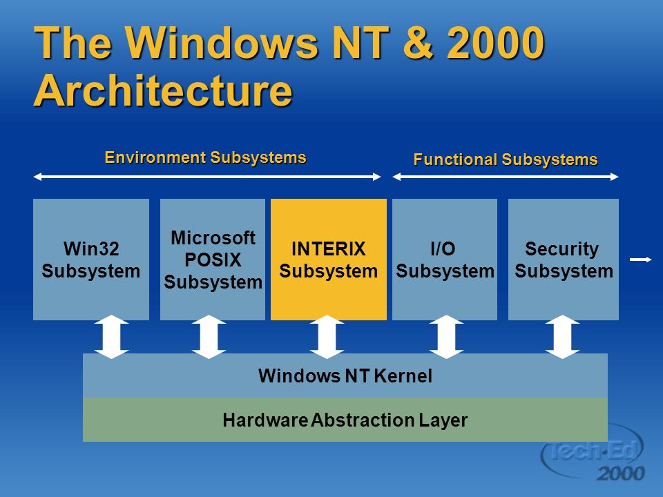 The Windows NT & 2000 Architecture Windows NT Kernel Win32 Subsystem Hardware Abstraction Layer INTERIX Subsystem I/O Subsystem Security Subsystem Microsoft POSIX Subsystem Environment Subsystems Functional Subsystems
