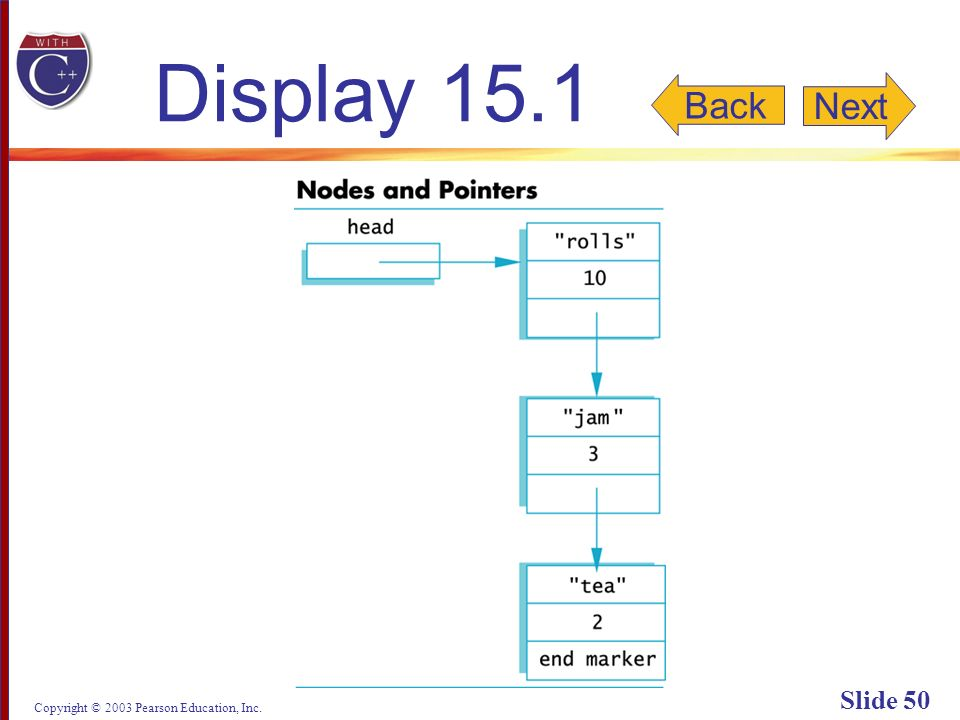 Copyright © 2003 Pearson Education, Inc. Slide 50 Display 15.1 Back Next