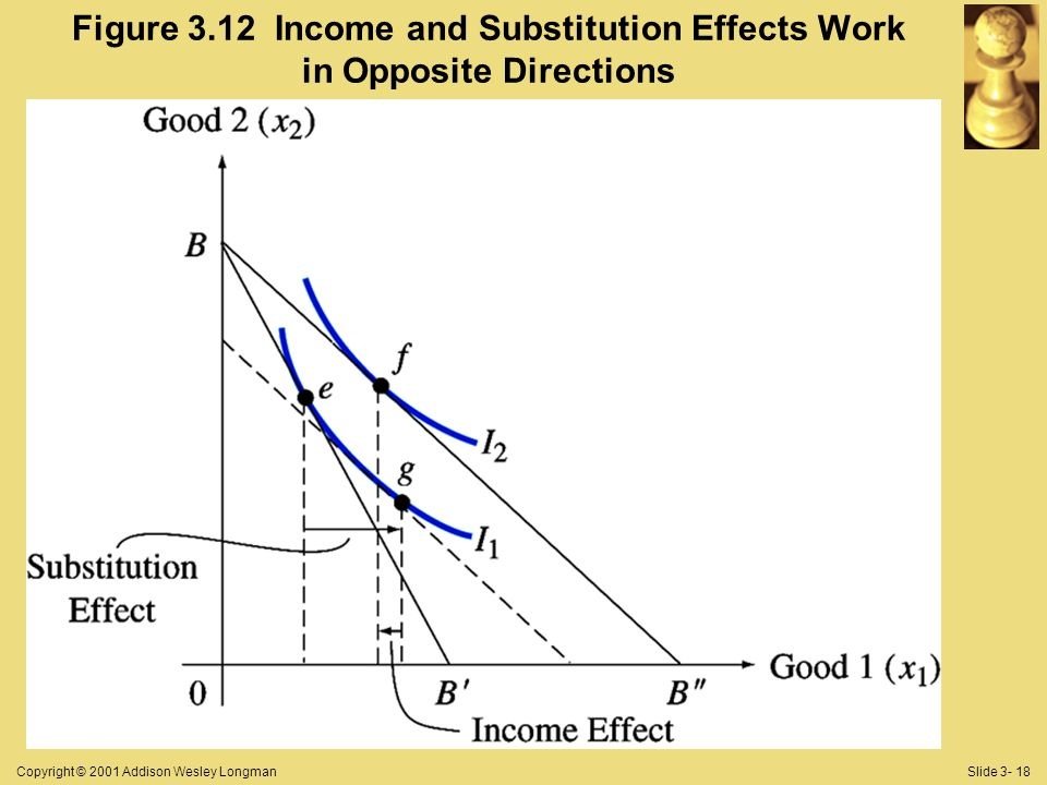 Copyright © 2001 Addison Wesley LongmanSlide Figure 3.12 Income and Substitution Effects Work in Opposite Directions