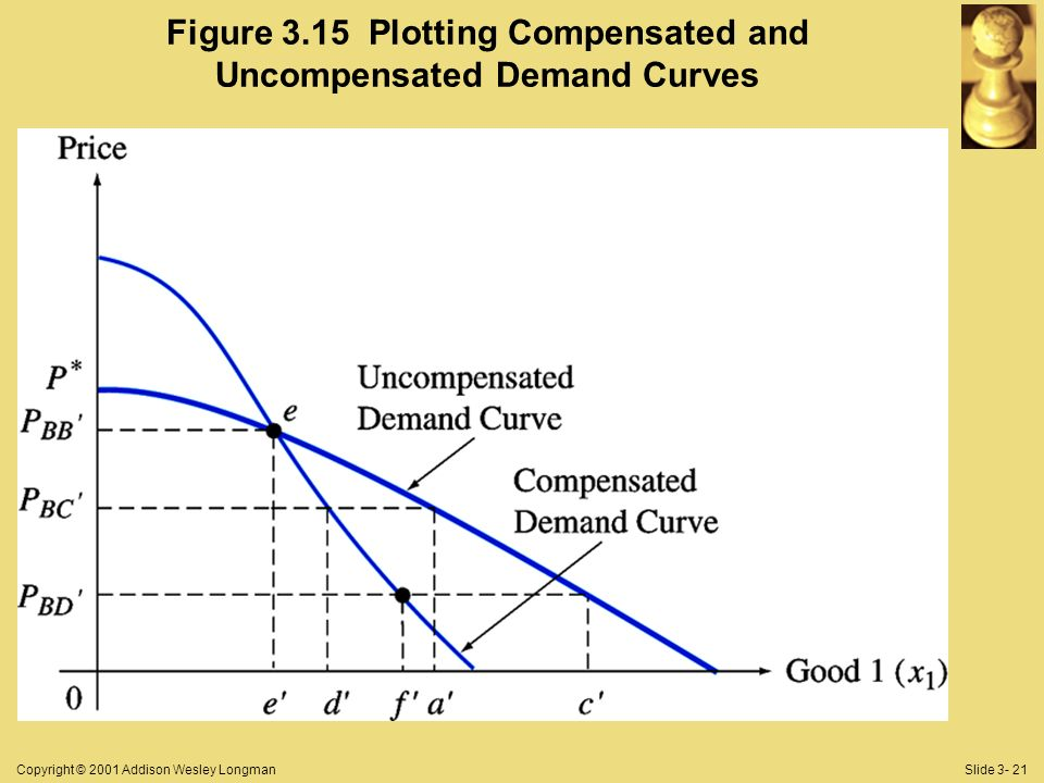 Copyright © 2001 Addison Wesley LongmanSlide Figure 3.15 Plotting Compensated and Uncompensated Demand Curves