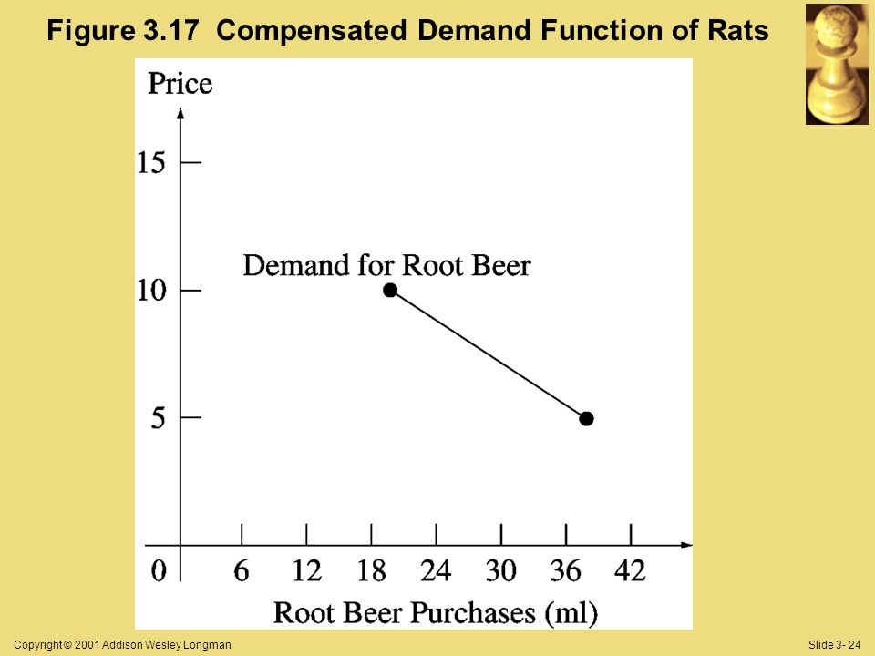 Copyright © 2001 Addison Wesley LongmanSlide Figure 3.17 Compensated Demand Function of Rats