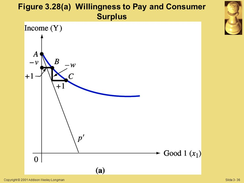 Copyright © 2001 Addison Wesley LongmanSlide Figure 3.28(a) Willingness to Pay and Consumer Surplus
