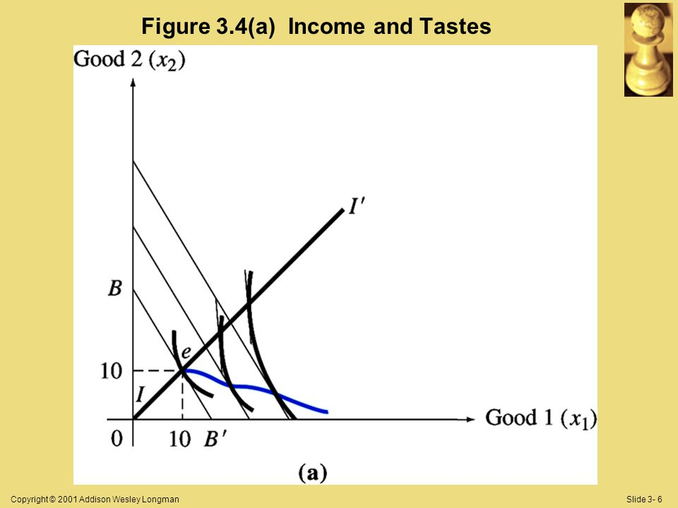 Copyright © 2001 Addison Wesley LongmanSlide 3- 6 Figure 3.4(a) Income and Tastes