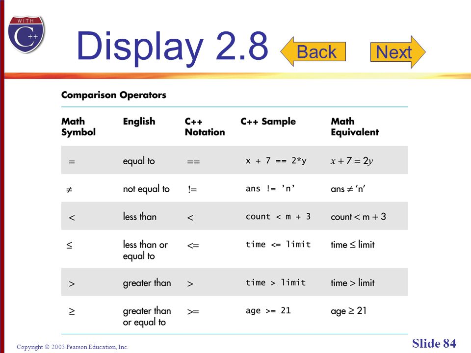 Copyright © 2003 Pearson Education, Inc. Slide 84 Display 2.8 Next Back