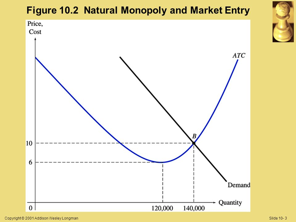 Copyright © 2001 Addison Wesley LongmanSlide 10- 3 Figure 10.2 Natural Monopoly and Market Entry