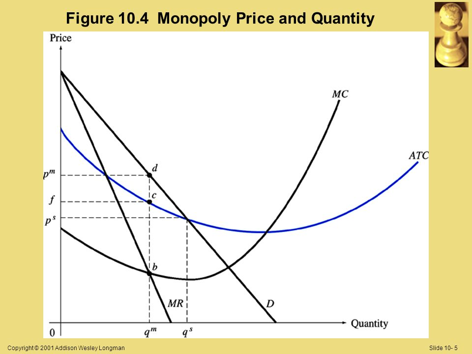 Copyright © 2001 Addison Wesley LongmanSlide 10- 5 Figure 10.4 Monopoly Price and Quantity