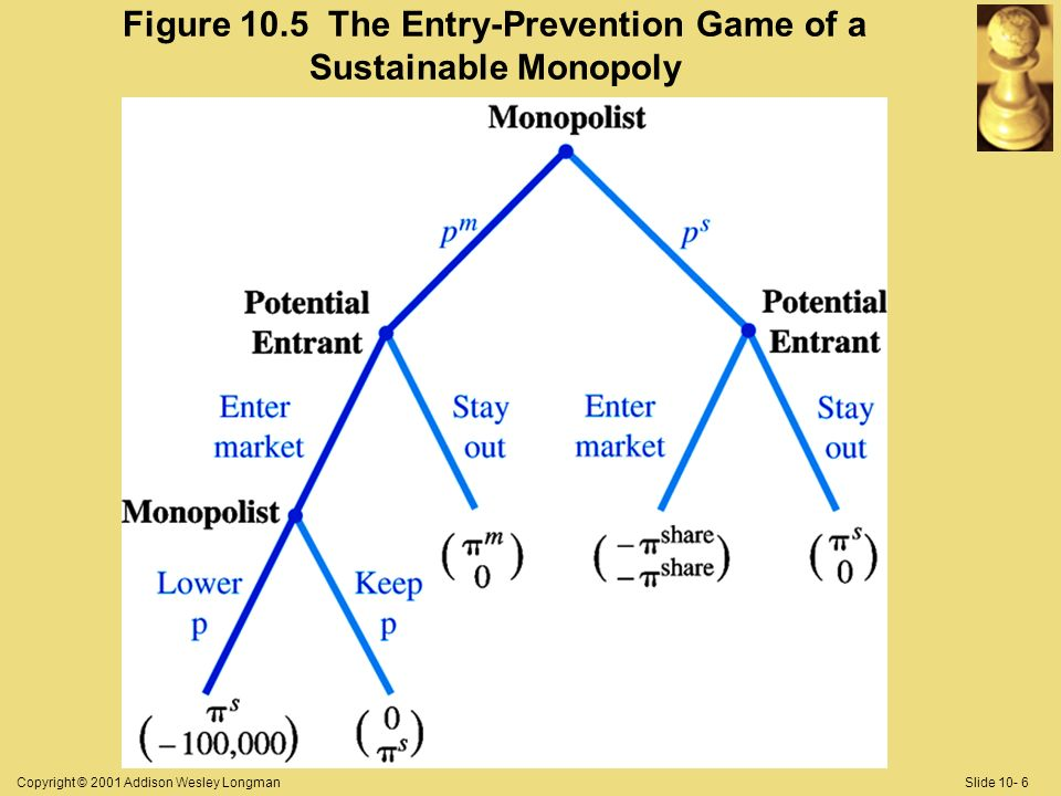 Copyright © 2001 Addison Wesley LongmanSlide 10- 6 Figure 10.5 The Entry-Prevention Game of a Sustainable Monopoly